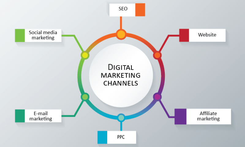 6 Digital Marketing Services for your Business
